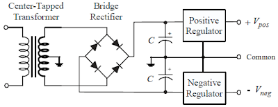 Designing Power Supplies