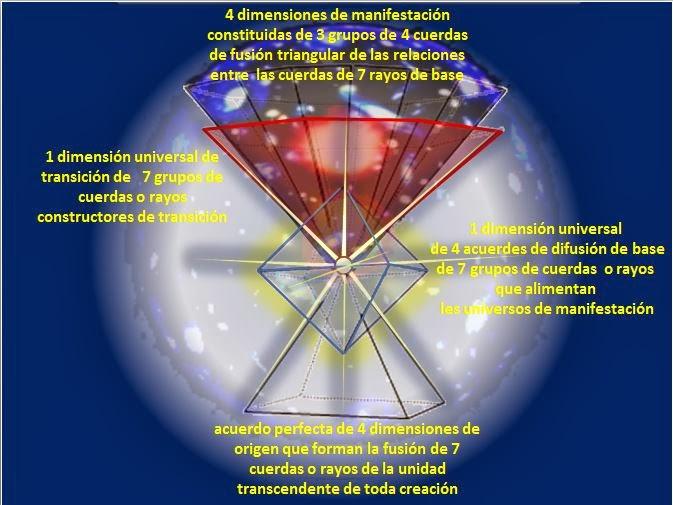 las 10 dimensiones del universo
