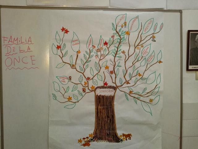 la imagen muestra un árbol donde en algunas hojas aparecen los nombres de las distintas profesiones de la ONCE