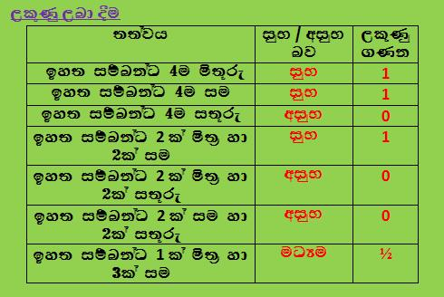 match your horoscope in sinhala