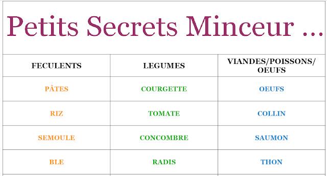 Petits Secrets Minceur: Liste Féculents/Légumes/VPO