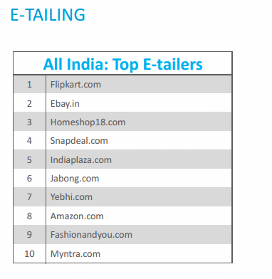 Nielsen  Research Report on India Consumer Rankings across online Retail