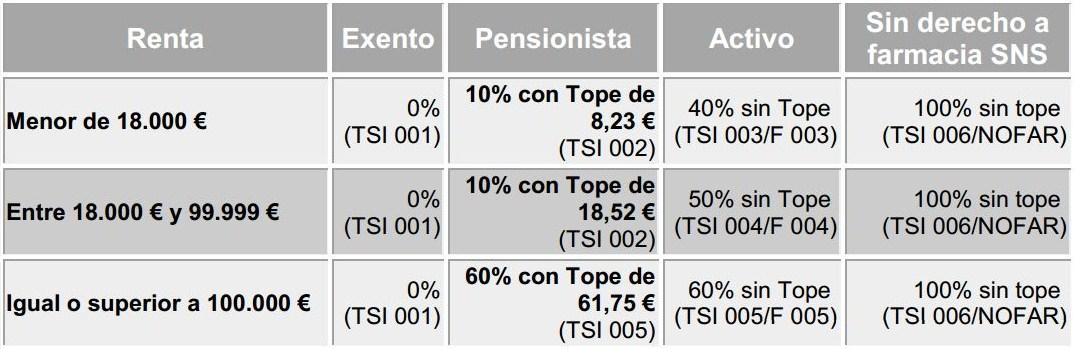 límites máximos de aportación mensual para pacientes pensionistas