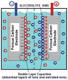 Supercapacitor or Ultracapacitor Diagram