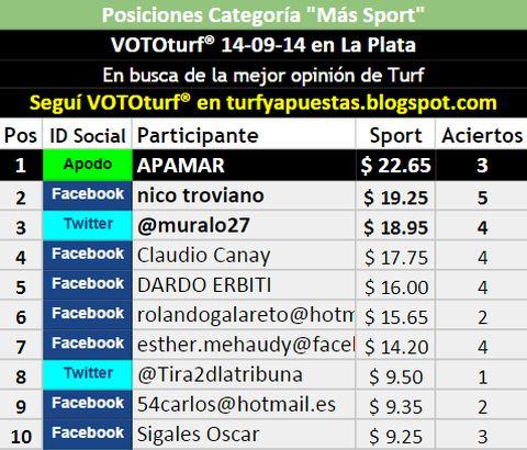 Tablas Posiciones VOTOturf La Plata