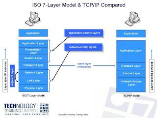 Pengertian dan Fungsi layer ISO