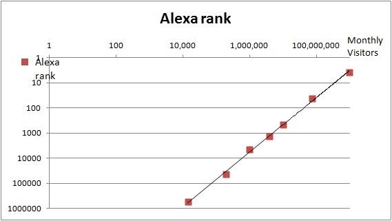 [Image: Relationship+between+website+Alexa+ranki...sitors.jpg]