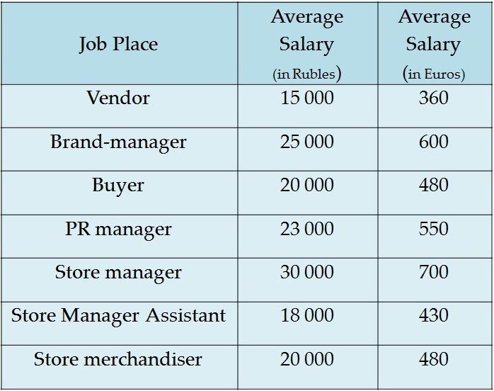 Fashion Marketing Salary
