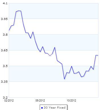 Mortgage Interest Rates