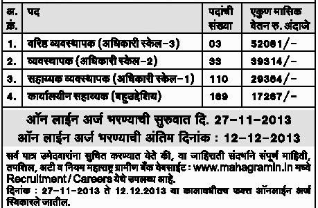 Maharashtra Gramin Bank Recruitment 2013 Details