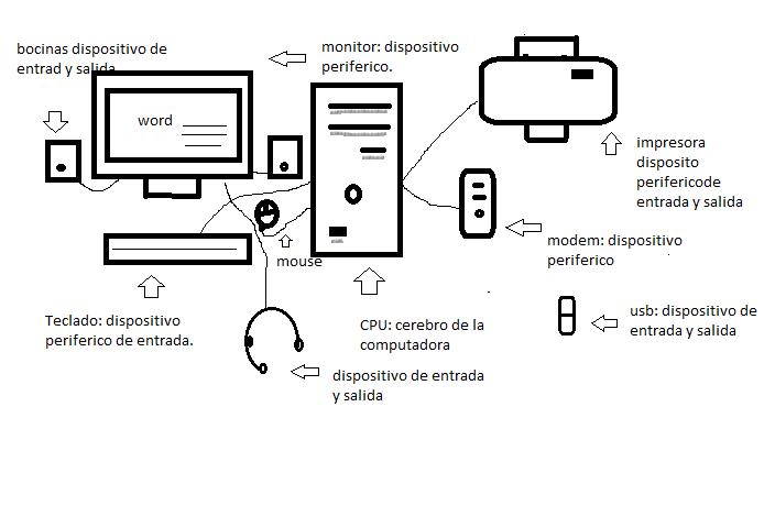 Dibujo computador y sus partes - Imagui