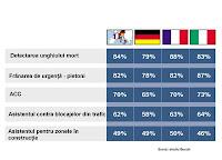 Concluzia sondajului Bosch