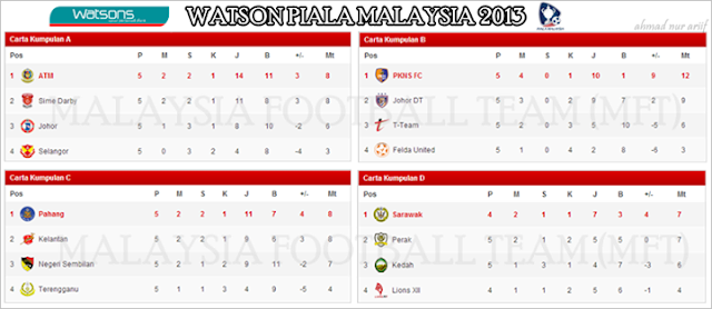 Live Streaming Johor Darul Takzim vs PKNS 21 September 2013 - Piala Malaysia