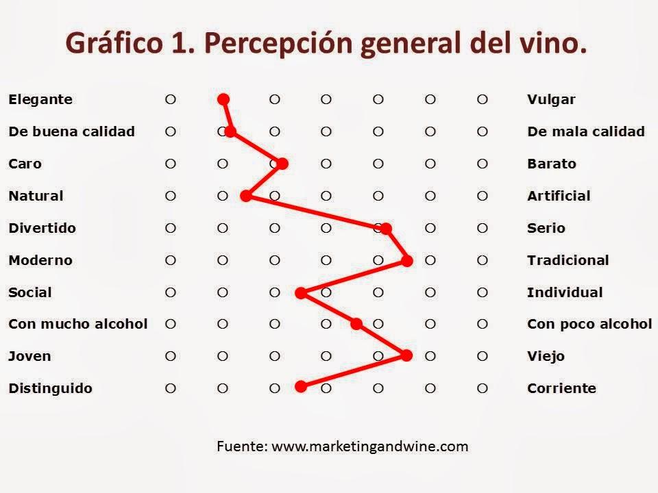 Imagen-Perecepción-General-Vino