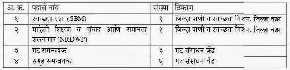 Post Details ZP Parbhani Bharti 2015