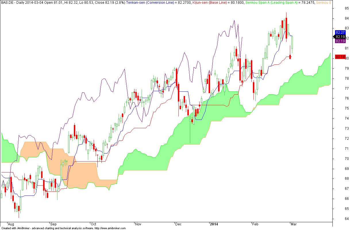 BASF SE - wykres dzienny