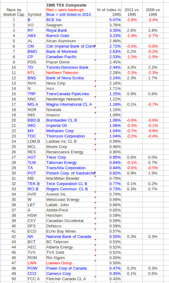 The Complete List of S&P/TSX Composite Index Stocks