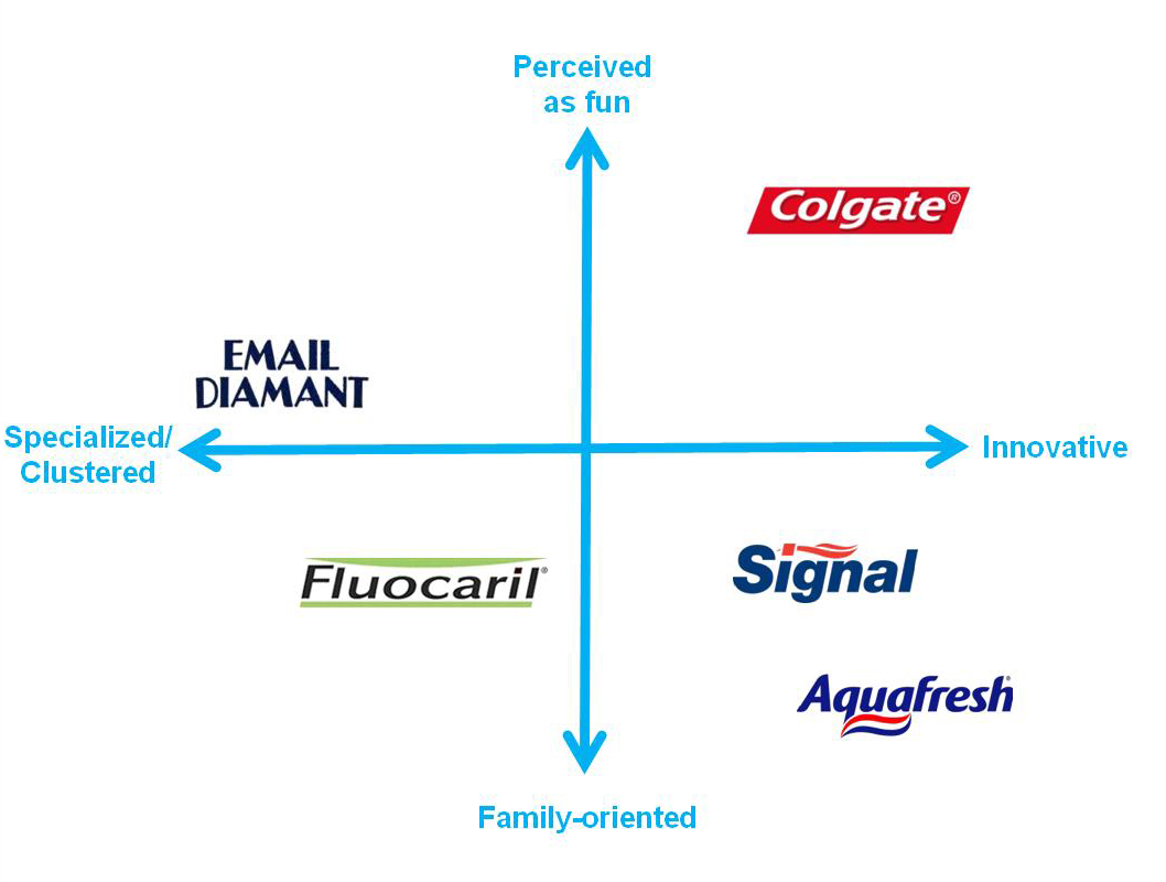 colgate segmentation targeting and position Market segmentation by colgate so as to know its market or its current position so as to be succesfullto clearly understand the market segmentation process.