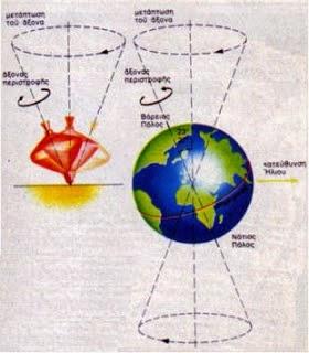 Η μετάπτωση των ισημεριών και η μεταμόρφωση των θεών