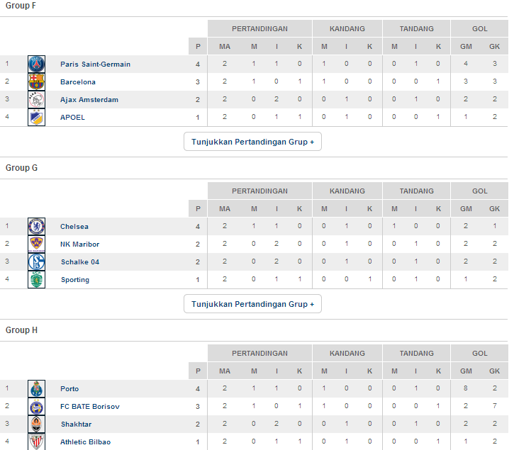 Klasemen Sementara Liga Champions 2014/2015
