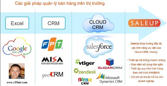 Phần mềm CRM quản trị quan hệ khách hàng CJS Saleup