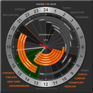 24 hours market clock outomatic