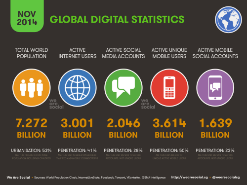 global internet users active infographic