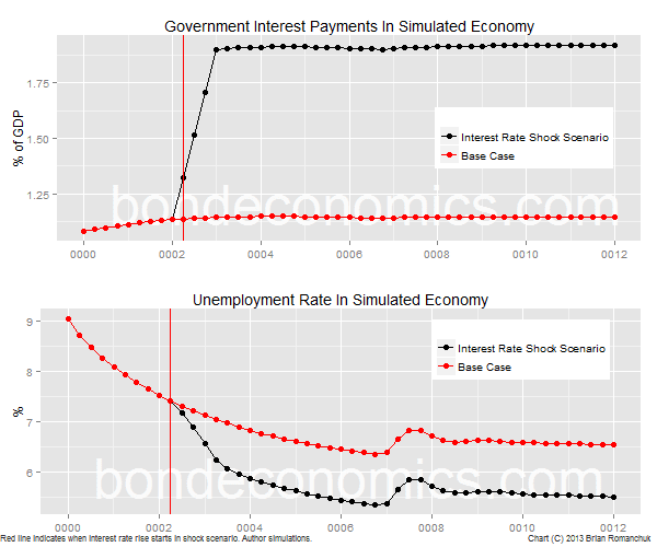 Chart: Government interest payments and unemployment rate in simulated economy.
