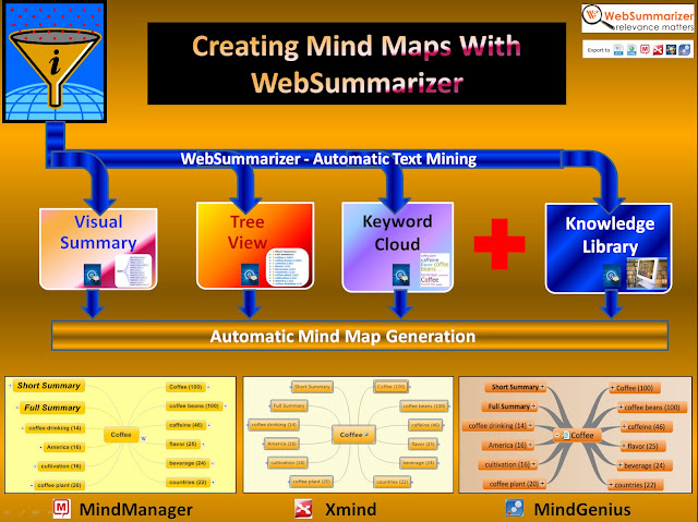 Creating mind maps with WebSummarizer