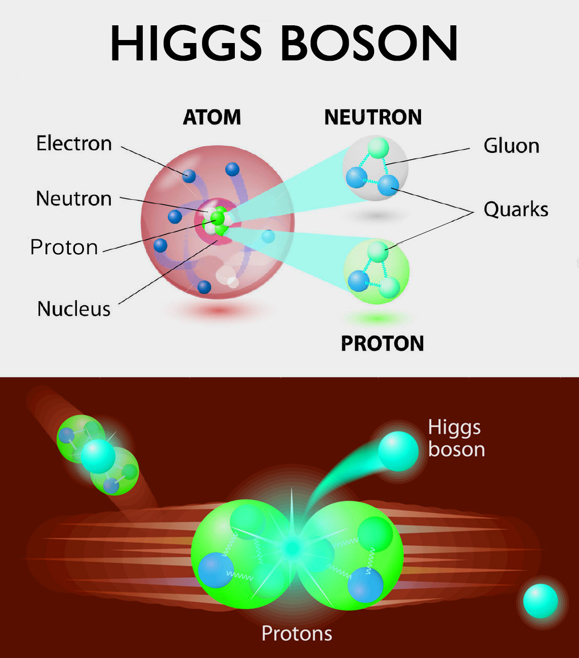the higgs boson particle essay Introduction to the higgs boson papers john a gowan i do agree that the higgs is responsible for the rest mass of a particle (e = mcc), in that the higgs.