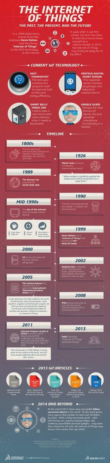 http://www.grahamjones.co.uk/2014/multimedia/infographics/history-internet-things.html