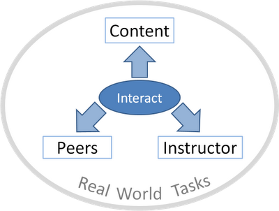 Four ways to engage online students, 4 fundamental forms of online interaction