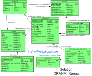 Examen Fin Formation 2013 TDI - Épreuve Pratique - Variante 7
