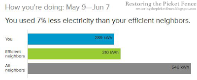 Energy bill for May