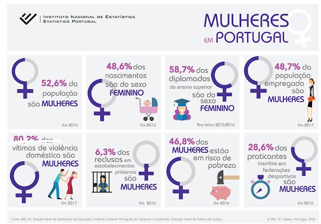 «Mulheres em Portugal» | INE