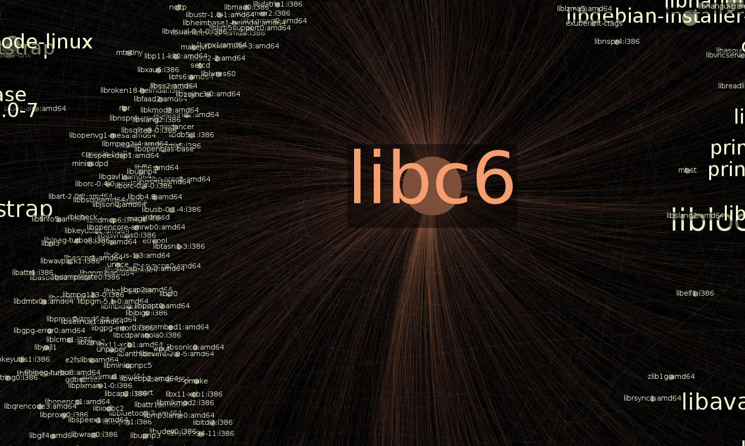 visualisation des relations de libc6
