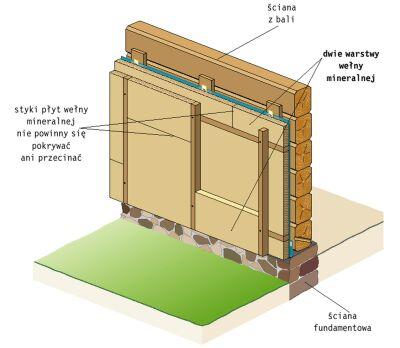 Ocieplenie domku drewnianego styropianem