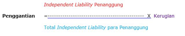 jumlah indemnity liability para penanggung lebih besar dari jumlah kerugian, maka jumlah kerugian itu harus dibagi menurut perimbangan besarnya indemnity liability masing-masing penanggung.