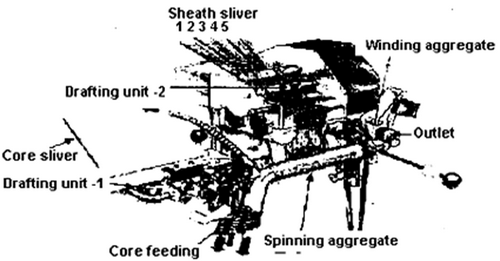 DREF-3 friction spinning system