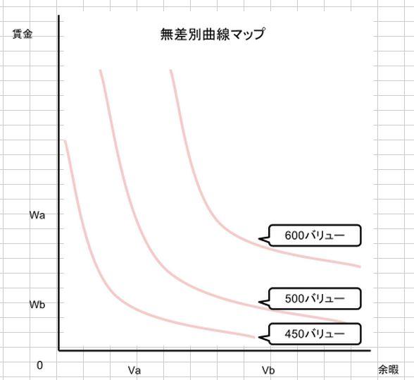 無差別曲線マップ