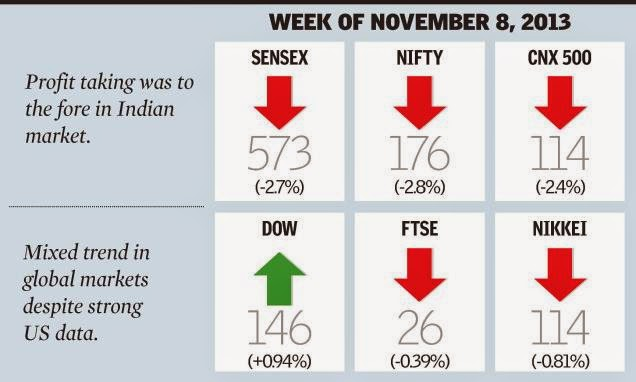 Rocky Path Ahead For Indian Stock Markets. Sensex, Nifty.