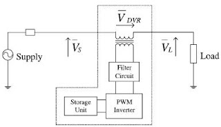 Dynamic Voltage Restorer (DVR) Schematic Diagram