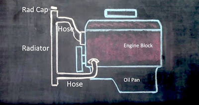 chalk diagram of the components of a cooling system in a car