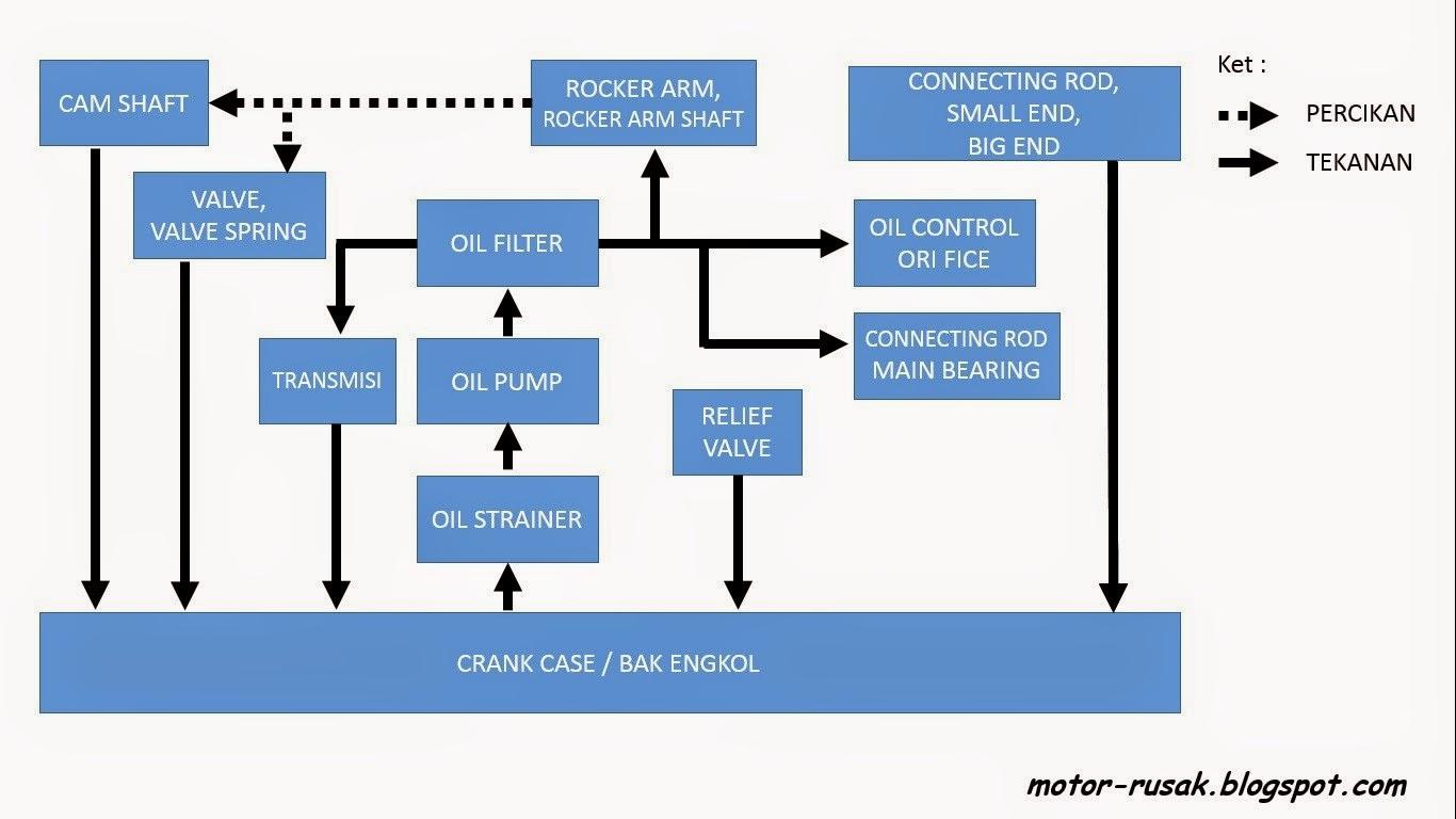 Memperbaiki Sistem Pelumasan Sepeda Motor