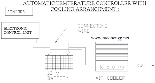 automatic temperature controller with cooling system