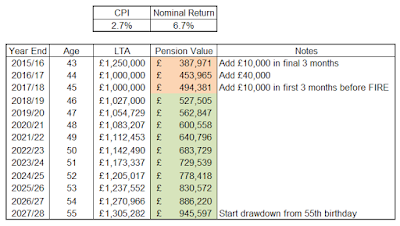 Assessment of Pension Value vs Lifetime Allowance (LTA)