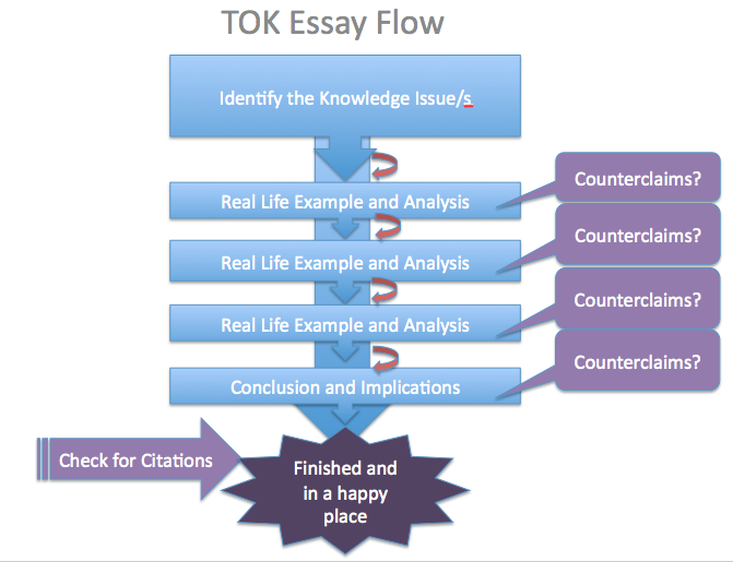 Writing a tok essay rubric
