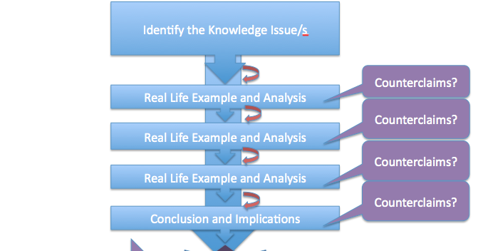 "theory of knowledge essay questions 2012 The tok presentation structure   ""how to structure a theory of knowledge (tok) presentation "" ibmastery  the extended essay and for theory of knowledge."