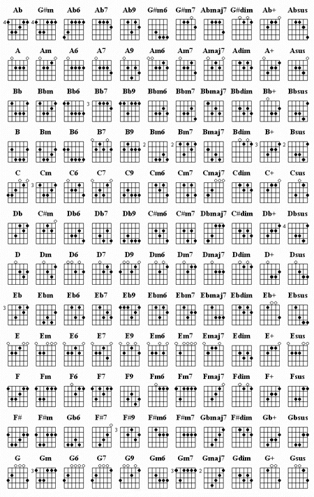 Guitar Chord Music Zone
