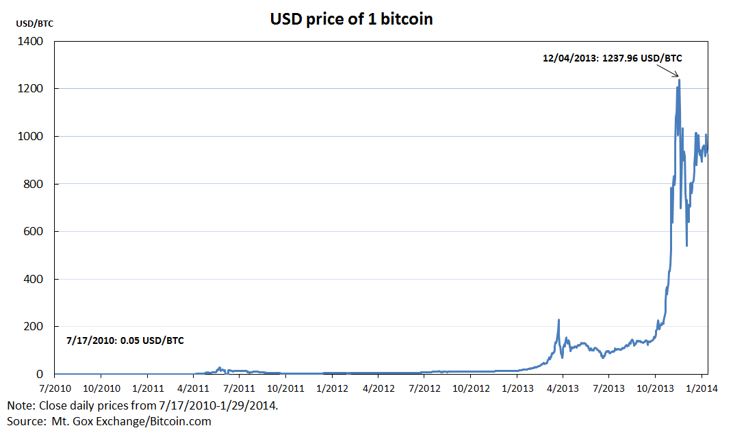 Bitcoin Unit Price Total Worth Of Bitcoins